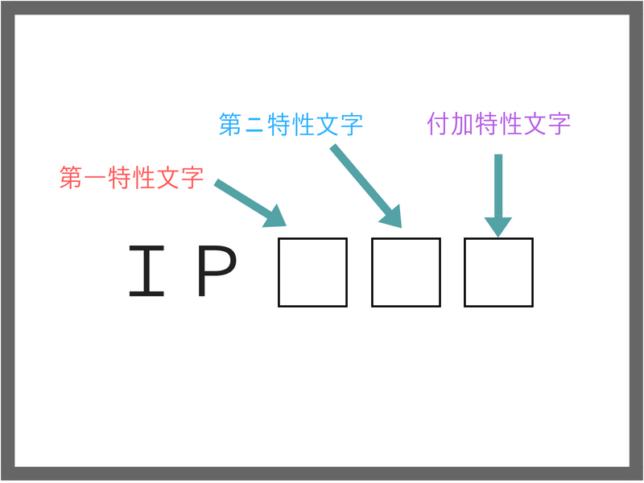IP保護等級