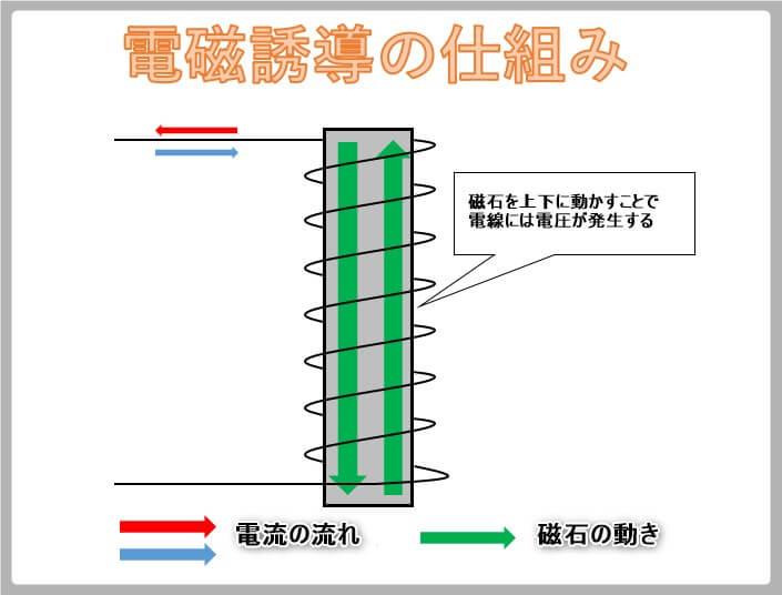 電磁誘導の仕組み