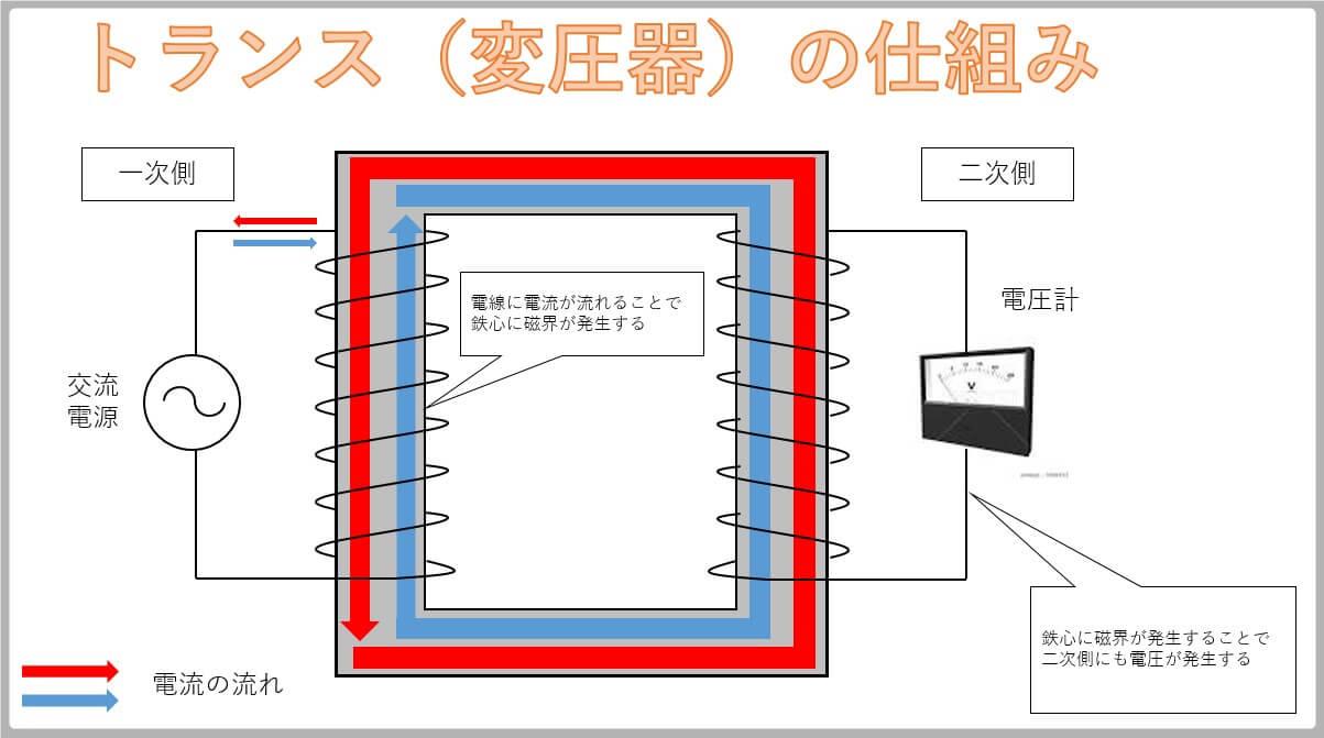 トランスの電圧発生の仕組み