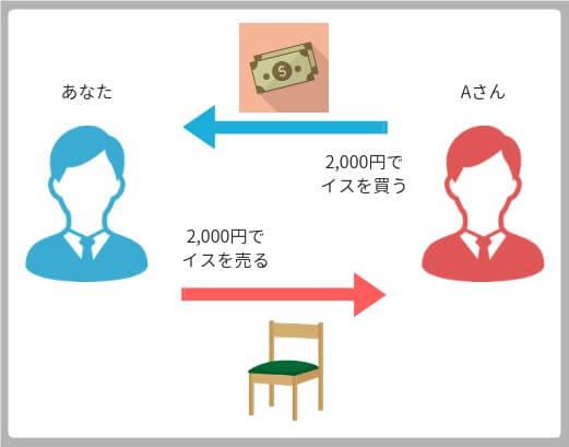 Aさん2000円でイスを買う