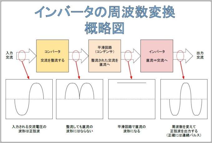 インバータ周波数変換概略図